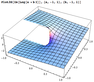 Plot3D[Im[Log[a + b I]], {a, -1, 1}, {b, -1, 1}]