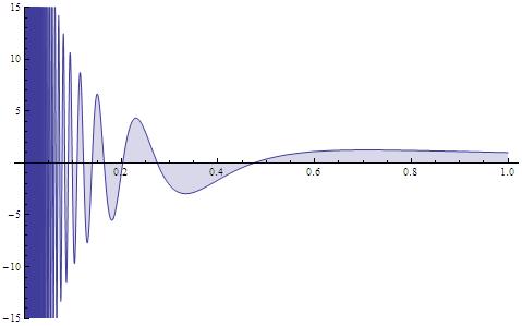 Strong oscillations near the origin