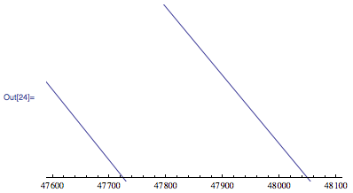 Difference made by a wind speed of ±5m/s