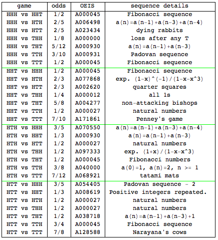 Table of sequence details