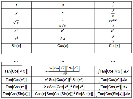 One Liner to Build a Table of Functions, Derivatives and Integrals