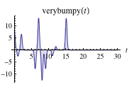 Graph of very bumpy conditions