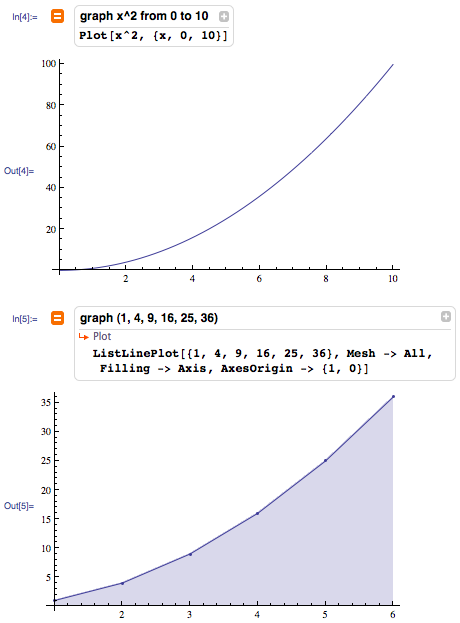 Plotting an equation versus plotting data and customizing graphics by listing options