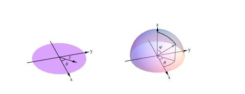 Correspondence between polar coordinates and fixed-radius spherical coordinates