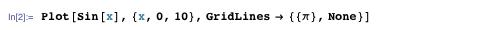 Plot[sin[x], {x, 0, 10}, GridLines → {{π}, None}]