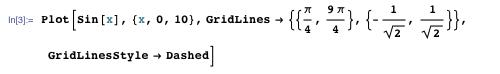 Plot[sin[x], {x, 0, 10}, GridLines → {{(π/4), (9π/4)}, {-(1/√2), (1/√2)}}, GridLinesStyle → Dashed]