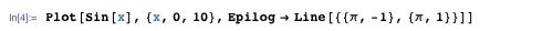Plot[sin[x], {x, 0, 10}, Epilog → Line[{{π, -1}, {π, 1}}]]