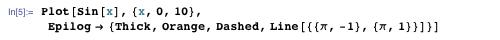 Plot[sin[x], {x, 0, 10}, Epilog → {Thick, Orange, Dashed, Line [{π, -1}, {π, 1}}]}]
