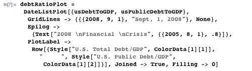 Comparing U.S. total debt/GDP to U.S. public debt/GDP highlighted in 2008