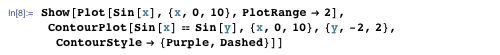 Show[Plot[Sin[x], {x, 0, 10}, PlotRange → 2], ContourPlot[Sin[x] = Sin[y], {x, 0, 10}, {y, -2, 2}, ContourStyle → {Purple, Dashed}]]