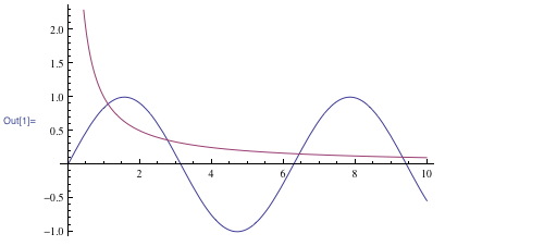 Graph illustrating two functions
