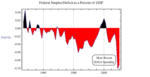 Federal Surplus/Deficit as a Percent of GDP