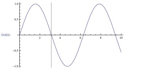 Graph illustrating GridLine at π