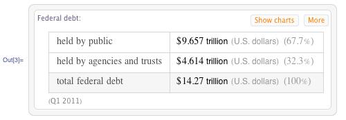 Chart showing breakdown of U.S. debt