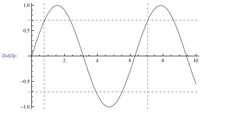 Graph illustrating dashed GridLines