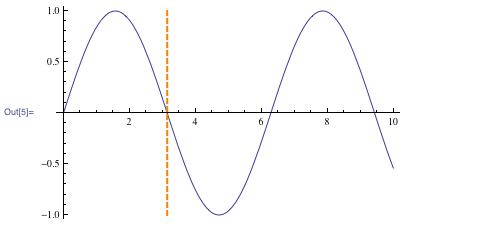 Graph illustrating thick orange dashed line at π