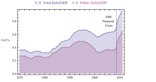 Graph comparing U.S. total debt/GDP to U.S. public debt/GDP highlighted in 2008