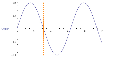 Graph combining the contour plot with a regular plot of sin(x)