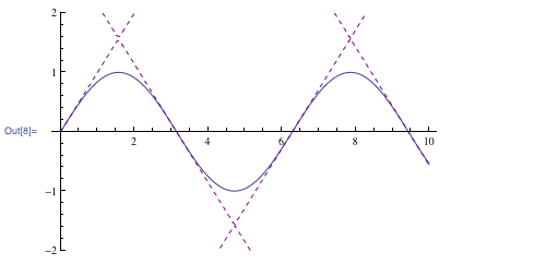 Graph illustrating the relation sin(x) = sin(y) with ContourPlot