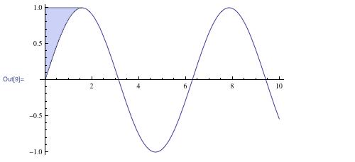 Plot highlighting the region satisfying both sin(x) < y and x < (π/2)