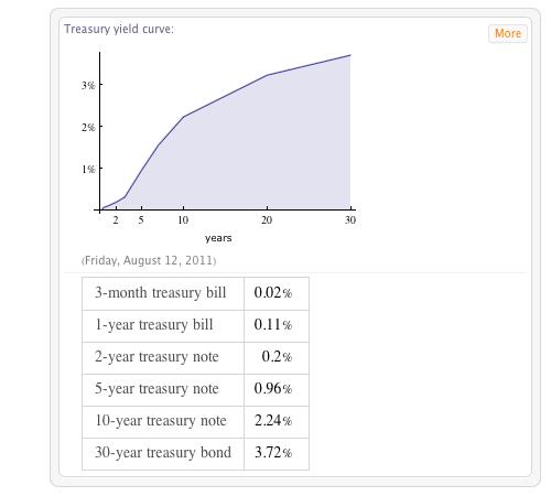 Graph showing U.S. treasury yield curve