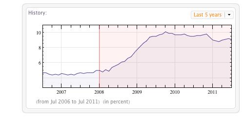 U.S. unemployment rate since 2008