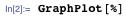 GraphPlot[%]