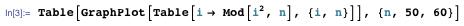 Table[GraphPlot[Table[i → Mod[i^2, n], {i, n}]], {n, 50, 60}]