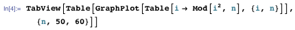 TabView[Table[ GraphPlot[Table[i → Mod[i^2, n], {i, n}]], {n, 50, 60}]]