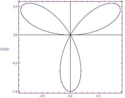 polar plot sin(3 theta) with purple frame