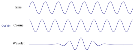 Sine wave, cosine wave, and Morelet wavelet