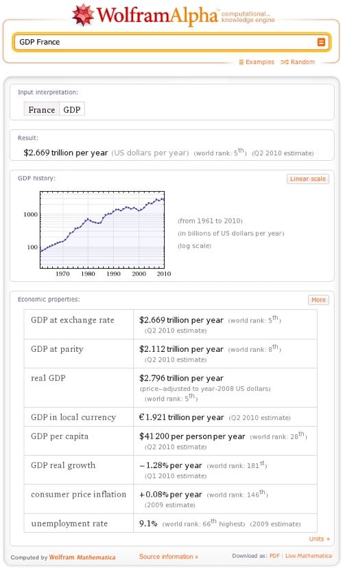GDP France