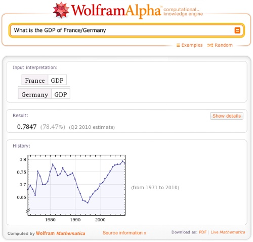 What is the GDP of France/Germany