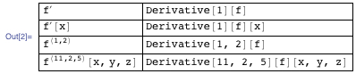 Table of the four ways a derivative can be shown in Mathematica