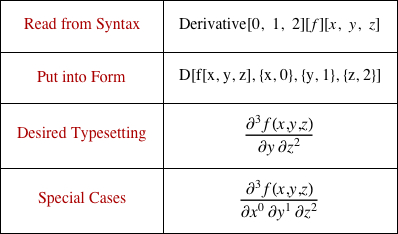 Table to better understand the structure of the function