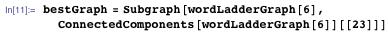 bestGraph = Subgraph[wordLadderGraph[6], ConnectedComponents[wordLadderGraph[6]][[23]]]