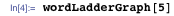 wordLadderGraph[5]