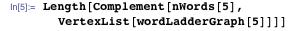 Length[Complement[nWords[5], VertexList[wordLadderGraph[5]]]]