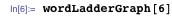 wordLadderGraph[6]