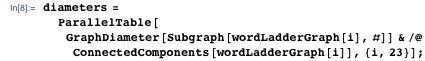diameters = ParallelTable[GraphDiameter[Subgraph[wordLadderGraph[i], #]] & /@ ConnectedComponents[wordLadderGraph[i]], {i, 23}];