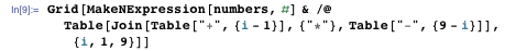 """Grid[MakeNExpression[numbers, #] & /@  Table[Join[Table[""""+"""", {i - 1}], {""""*""""}, Table[""""-"""", {9 - i}]], {i, 1, 9}]]"""