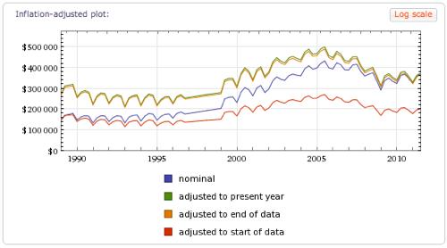 Inflation-adjusted plot