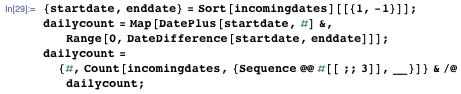 {startdate, enddate} = Sort[incomingdates][[{1, -1}]]; dailycount = Map[DatePlus[startdate, #] &, Range[0, DateDifference[startdate, enddate]]]; dailycount = {#, Count[incomingdates, {Sequence @@ #[[;; 3]], __}]} & /@ dailycount;