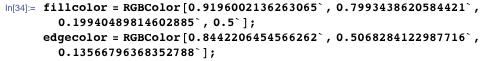 fillcolor = RGBColor[0.9196002136263065`, 0.7993438620584421`, 0.19940489814602885`, 0.5`]; edgecolor = RGBColor[0.8442206454566262`, 0.5068284122987716`, 0.13566796368352788`];