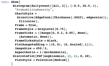 Code building a histogram of negative binomial distribution of incoming emails per day