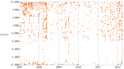 Diurnal plot of every outgoing email