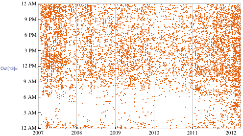 Diurnal plot of every incoming email