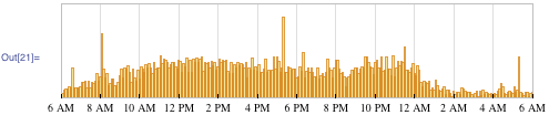Daily distribution of incoming email
