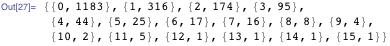{{0, 1183}, {1, 316}, {2, 174}, {3, 95}, {4, 44}, {5, 25}, {6, 17}, {7, 16}, {8, 8}, {9, 4}, {10, 2}, {11, 5}, {12, 1}, {13, 1}, {14, 1}, {15, 1}}