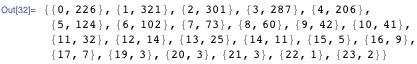 {{0, 226}, {1, 321}, {2, 301}, {3, 287}, {4, 206}, {5, 124}, {6, 102}, {7, 73}, {8, 60}, {9, 42}, {10, 41}, {11, 32}, {12, 14}, {13, 25}, {14, 11}, {15, 5}, {16, 9}, {17, 7}, {19, 3}, {20, 3}, {21, 3}, {22, 1}, {23, 2}}